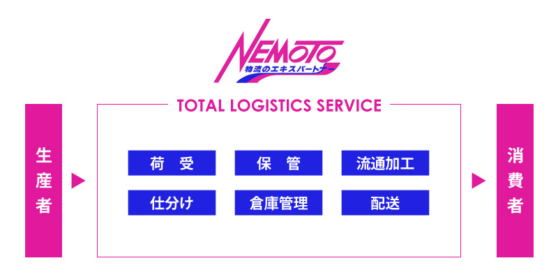 トータルロジスティクスサービスのイメージ