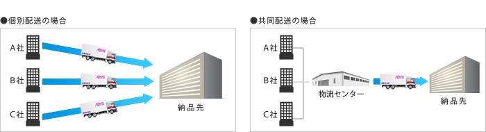 共同配送便のイメージ図